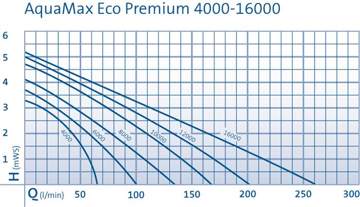 oase pumpe aquamax eco premium 8000 zoo co. Black Bedroom Furniture Sets. Home Design Ideas